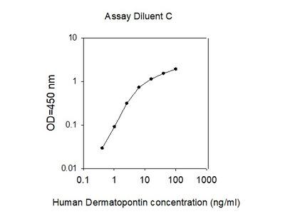Human Dermatopontin/TRAMP ELISA