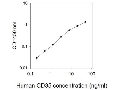 Human CD35 ELISA