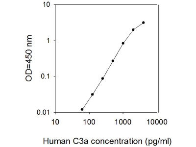 Human C3a ELISA