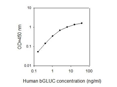 Human beta-Glucuronidase/GUSB ELISA
