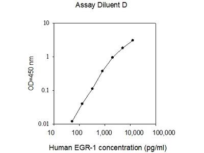 Human EGR1 ELISA