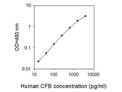 Human CFB ELISA