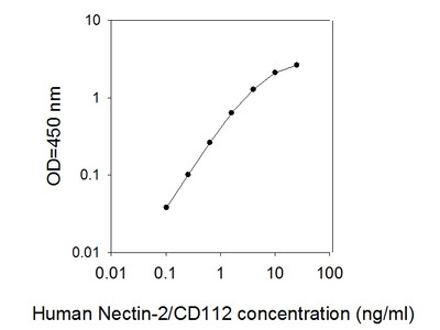Human Nectin-2/CD112 ELISA