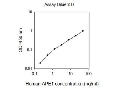 Human APE1/APEX1 ELISA