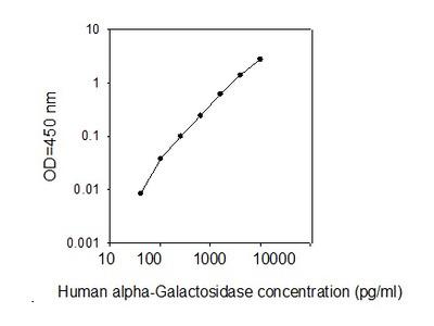 Human Alpha-Galactosidase A/GLA ELISA