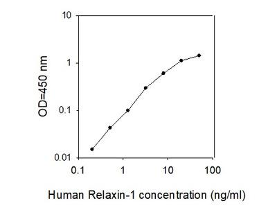 Human Relaxin-1 ELISA