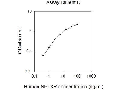 Human NPTXR ELISA