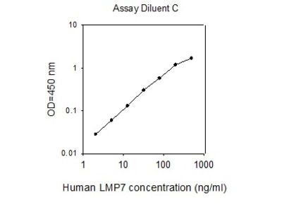 Human LMP7/PSMB8 ELISA