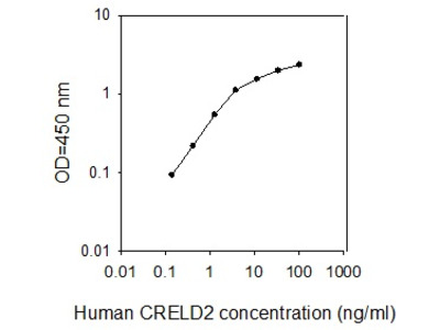 Human CRELD2 ELISA