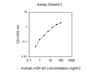 Human HSP60 ELISA