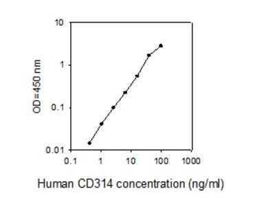 Human CD314 ELISA