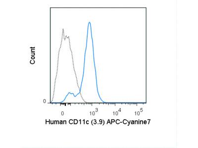 APC-Cyanine7 Anti-Human CD11c (3.9)