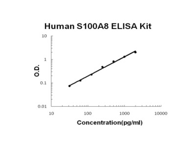 Human S100A8/Calgranulin A PicoKine ELISA Kit