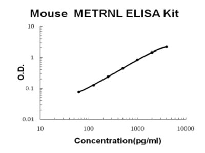 Mouse Meteorin-like/METRNL PicoKine ELISA Kit