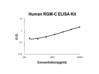Human Hemojuvelin/RGM-C ELISA Kit PicoKine