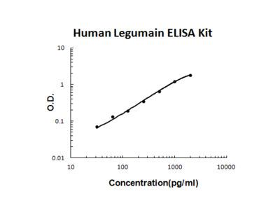 Human Legumain(total) PicoKine ELISA Kit