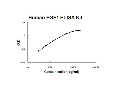 Human FGF1/Fgf Acidic PicoKine ELISA Kit