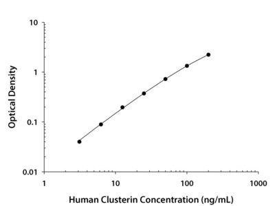 Human Clusterin Quantikine ELISA Kit