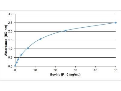 RECOMBINANT BOVINE IP-10