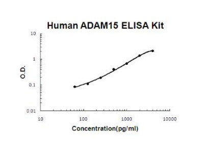 Human ADAM15 ELISA Kit