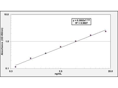 IGF1 ELISA Kit (Bovine) (OKEH03791)
