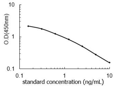 TNMD ELISA Kit (Rat) (OKEH04398)