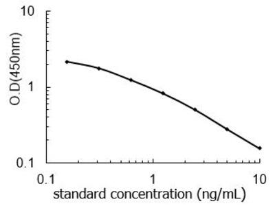 TNMD ELISA Kit (Rat) (OKEH04398)