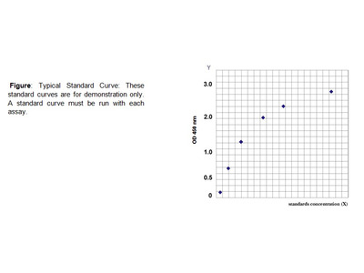 QuickDetect™ HDL-C (Human) ELISA Kit