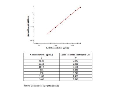Human IL-1R1 / CD121a ELISA Pair Set