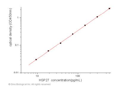 Human HSP27 / HSPB1 ELISA Pair Set