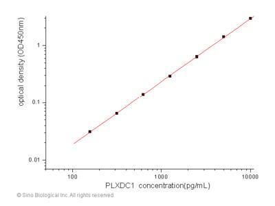 Human TEM7 / PLXDC1 ELISA Pair Set