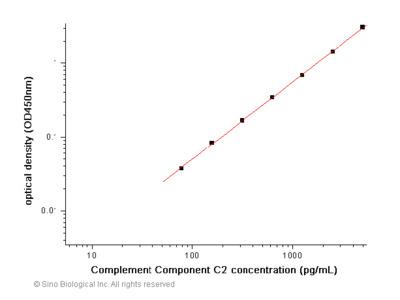 Human Complement Component C2 ELISA Pair Set
