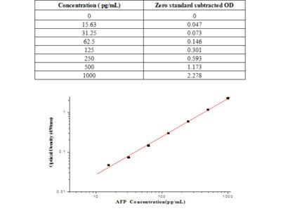 Human AFP / alpha-fetoprotein ELISA Kit