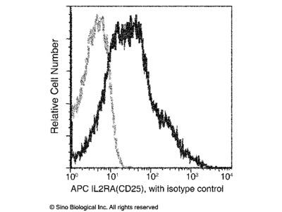 CD25 / IL-2RA Antibody (APC), Rabbit MAb