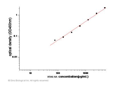 Influenza A H5N1 (Avian Flu) Hemagglutinin / HA ELISA Pair Set
