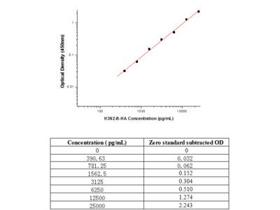 Influenza A H3N2 (A/Brisbane/10/2007) Hemagglutinin / HA ELISA Pair Set
