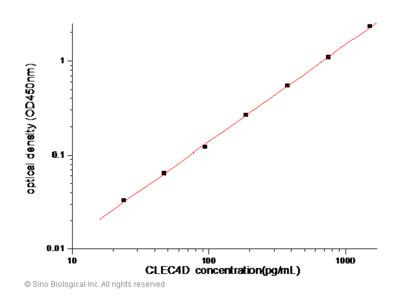 Human CLEC4D / CLECSF8 ELISA Pair Set
