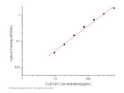 Human CLEC4A / CLECSF6 / DCIR ELISA Pair Set