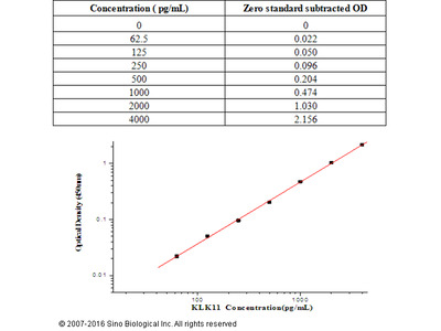 Human KLK11 / Kallikrein 11 ELISA Kit