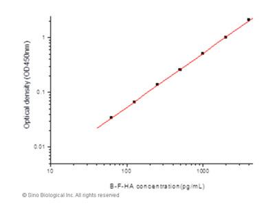 Influenza B Hemagglutinin / HA ELISA Pair Set