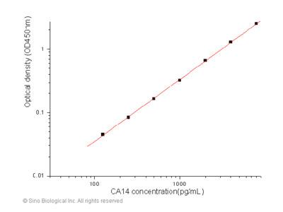 Human Carbonic Anhydrase XIV / CA14 ELISA Pair Set