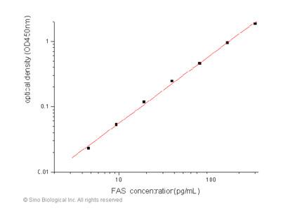 Human FAS / CD95 / APO-1 / TNFRSF6 ELISA Pair Set
