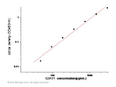 Human CD171 / N-CAML1 / L1CAM ELISA Pair Set