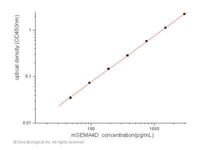 Mouse Semaphorin 4D / SEMA4D / CD100 ELISA Pair Set