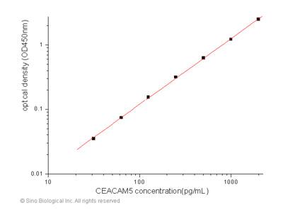 Human CEACAM5 / CD66e ELISA Pair Set