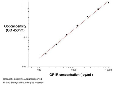 Human IGF1R / CD221 / CD221 ELISA Pair Set
