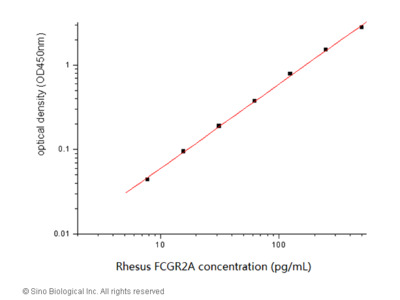 Rhesus CD32a / Fc gamma RIIA / FCGR2A ELISA Pair Set
