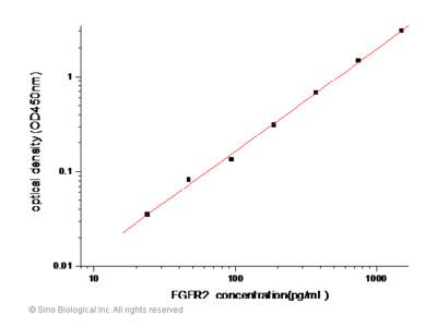 Human FGFR2 / CD332 ELISA Pair Set