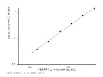 Human VEGFR3 / FLT4 ELISA Pair Set