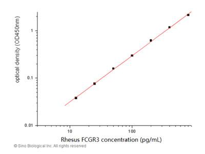 Rhesus CD16 / FCGR3 ELISA Pair Set